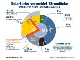 Bild: thesmartere.de